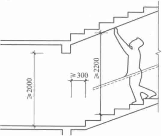 (6)住宅楼梯踏步最小宽度0.25和最大高度0